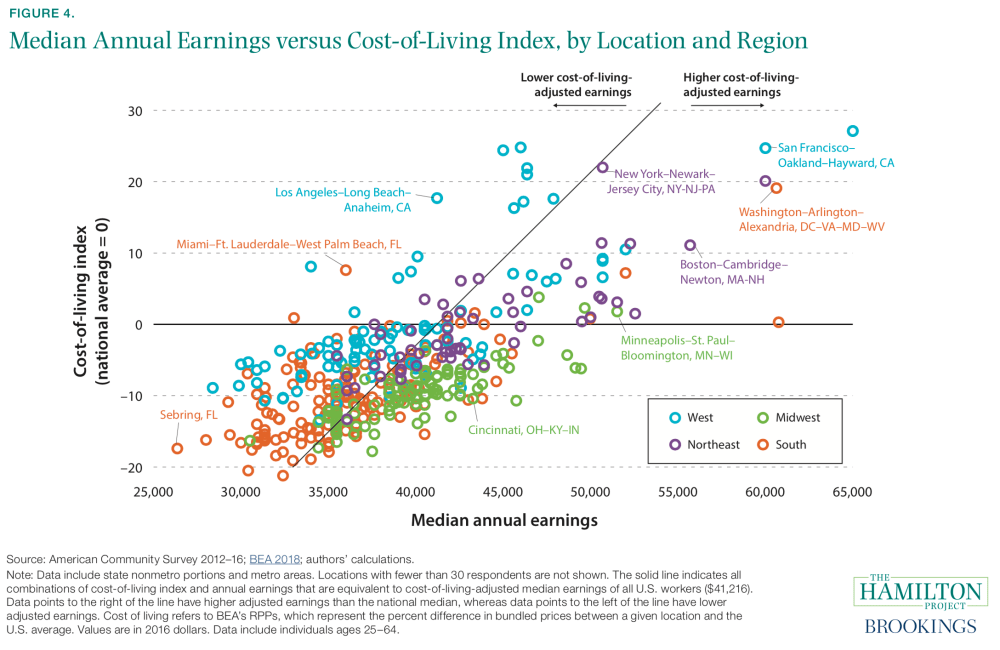 Median Annual Earnings versus Cost-of-Living Index, by Location and Region