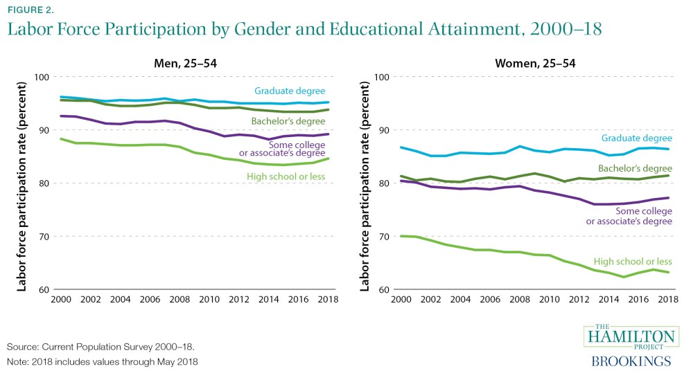 Labor Force Participation by Gender and Educational Attainment, 2000–18
