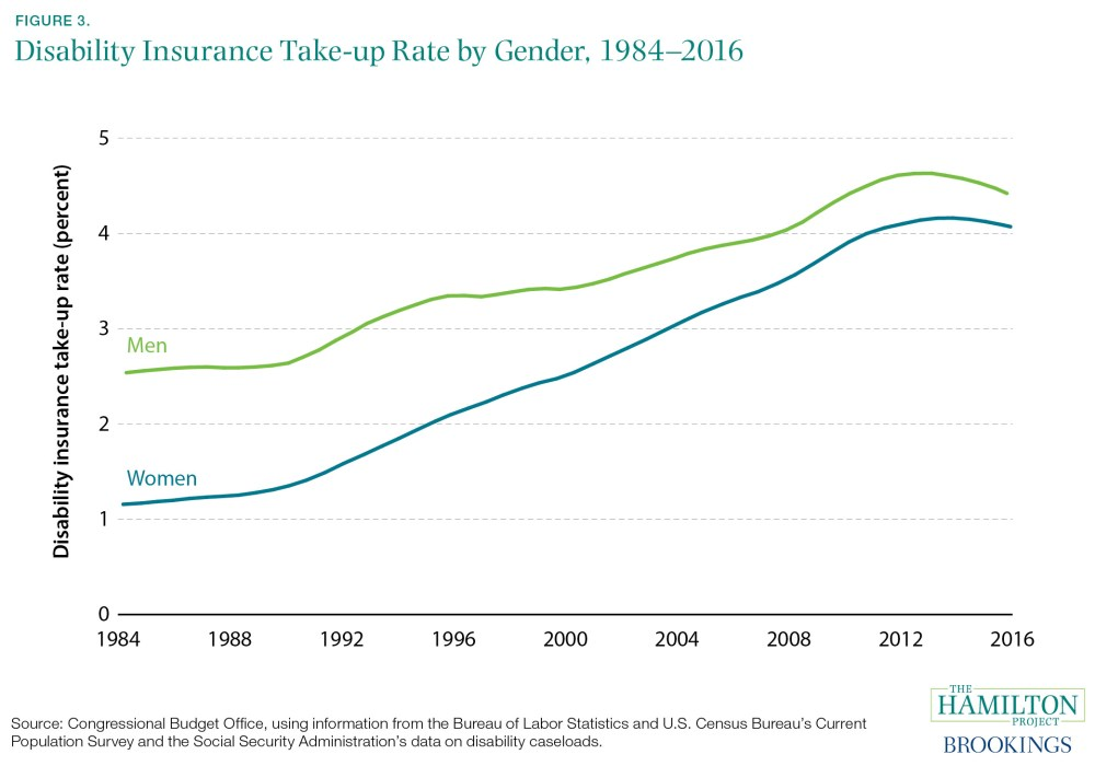 Disability Insurance Take-up Rate by Gender, 1984–2016