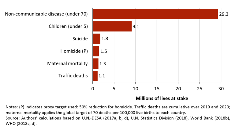 Figure 2. Life-and-death targets: forty million lives at stake, cumulative 2018-2030