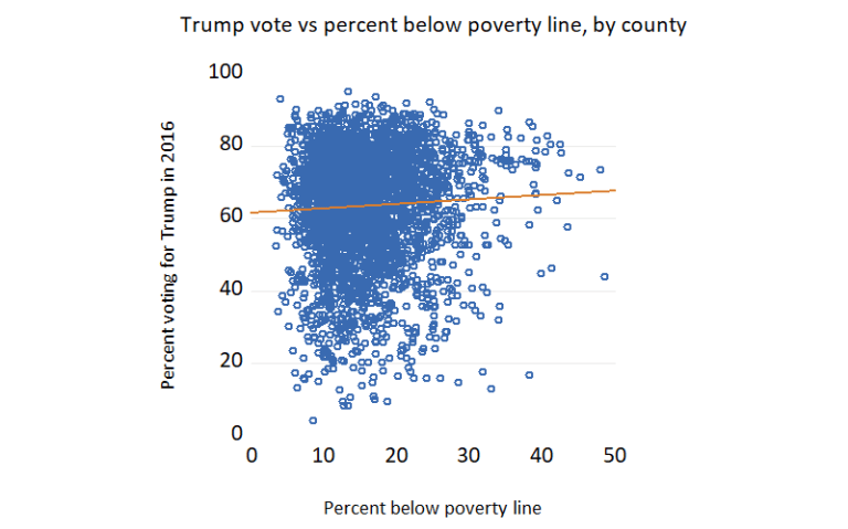 Trump vote by percentage below poverty line, by county (2)
