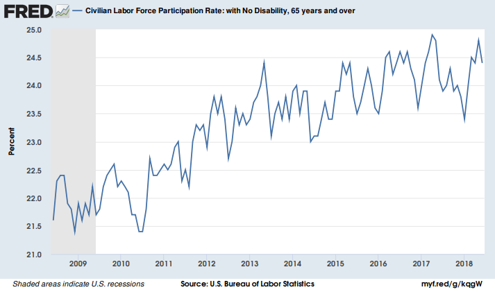 Civilian Labor Force Participation Rate for those over 65 has been rising since 2009.