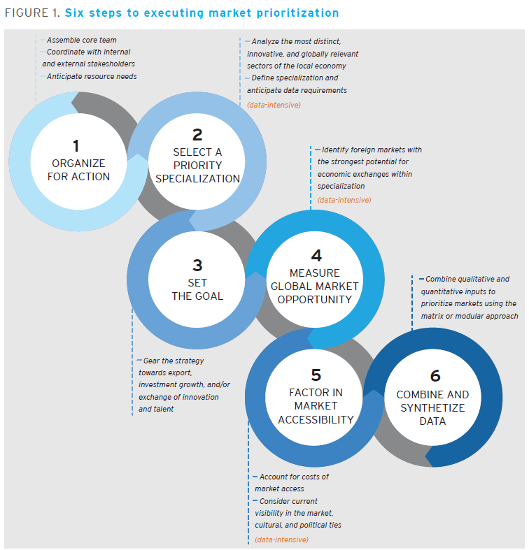 Six steps to executing market prioritization
