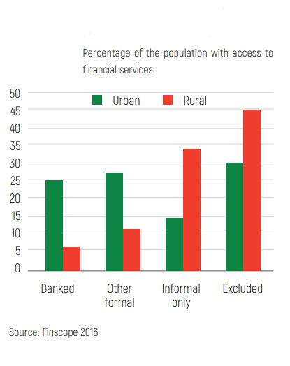 Chart: Rural vs urban financial inclusion, Madagascar