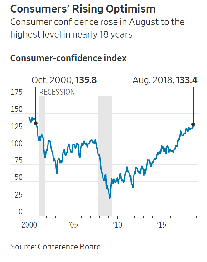 Consumer confidence rose in August to the highest level in nearly 18 years. (Source: Conference Board)