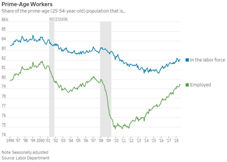 Two lines showing the share of prime-age (25-54 years old) population that is (1) in the labor force, (2) employed.