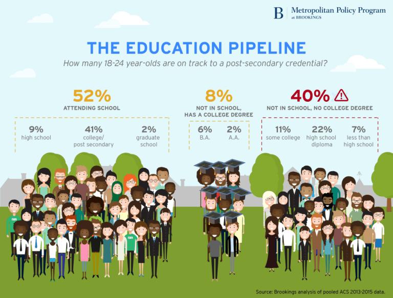 Education pipeline