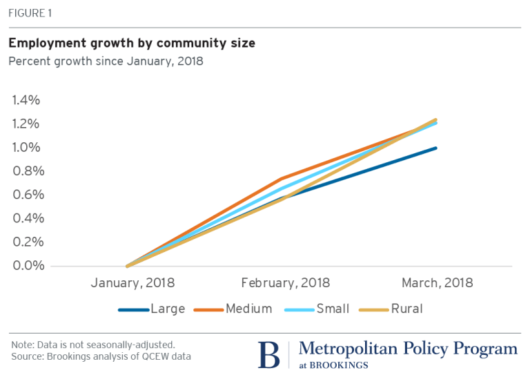 Employment growth by community size