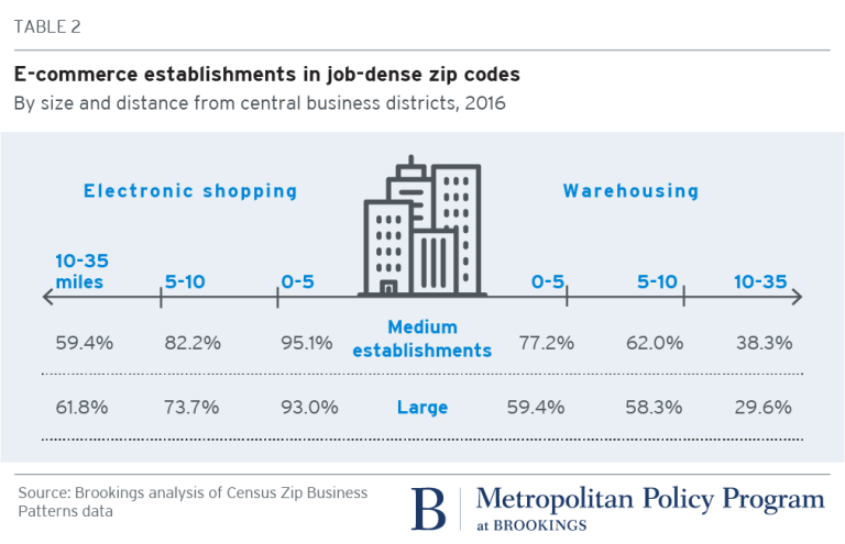 Table 2. E-commerce establishments in job-dense zip codes, by size and distance from central business districts, 2016
