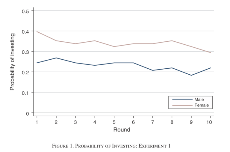 In mixed settings, women volunteer more for less promotable tasks