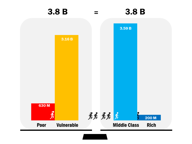 Number of people who are Poor, Vulnerable, Middle Class, and Rich Worldwide
