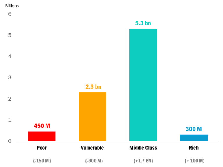 Projected number of Poor, Vulnerable, Middle Class and Rich people in 2030