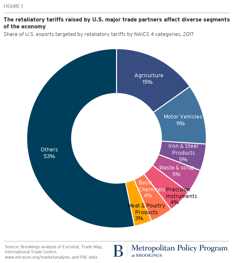 Figure 1 - Share of US exports targeted by retaliatory tariffs by NAICS 4 categories, 2017