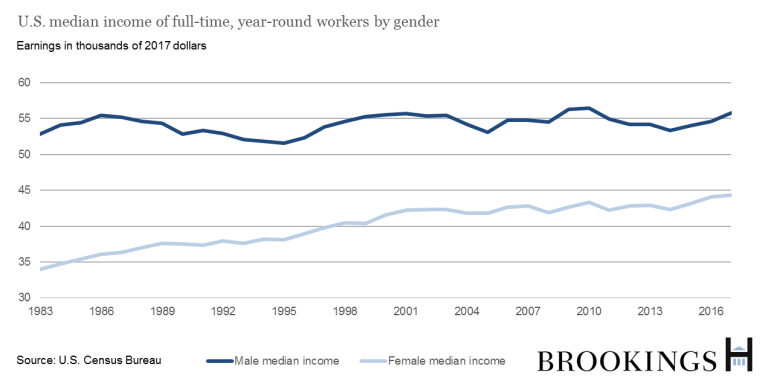 U.S. median income of full-time, year-round workers by gender from the U.S. Census Bureau.