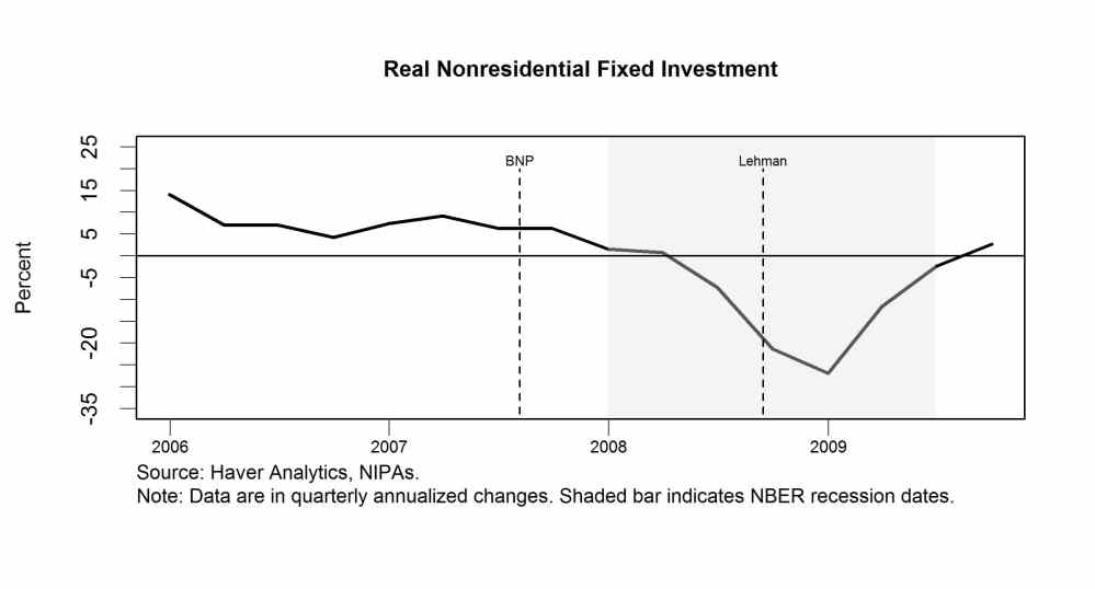 Real nonresidential fixed investment