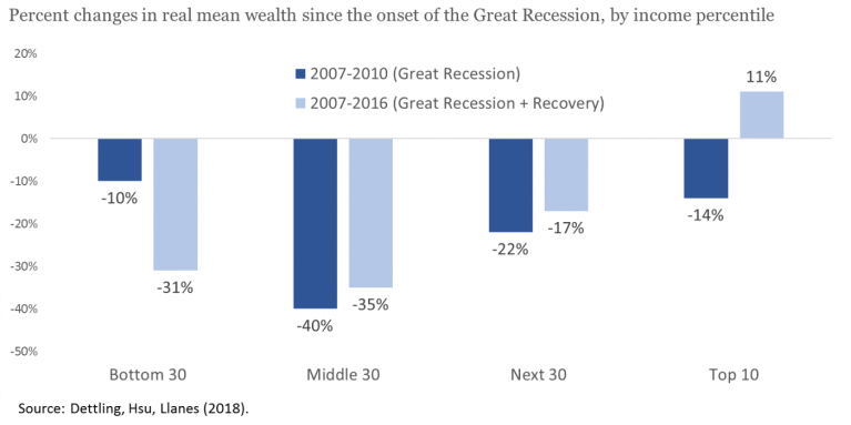 Percent changes in real mean wealth since the onset of the Great Recession, by income percentile