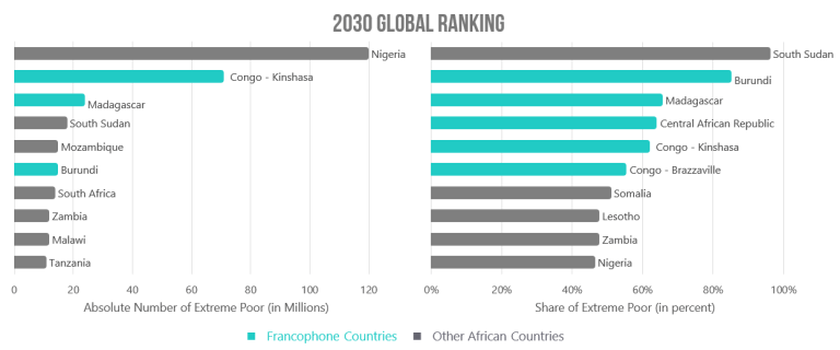 African countries will dominate poverty by 2030—Anglophone and Francophone alike