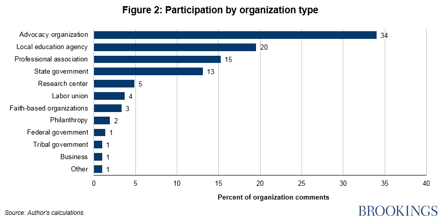 Fig 2 Participation by organization type