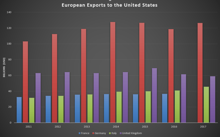 European Exports to the United States