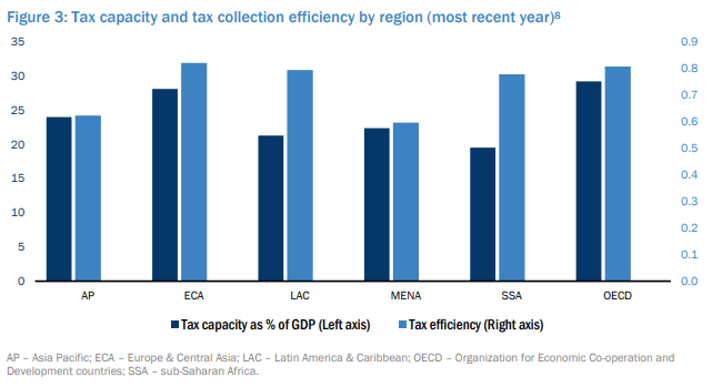 Figure 2: Tax capacity and tax collection efficiency by region (most recent year)