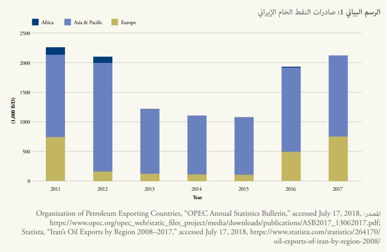 Graph 1 Arabic