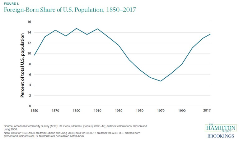 Figure: Foreign-born share of US population, 1850-2017
