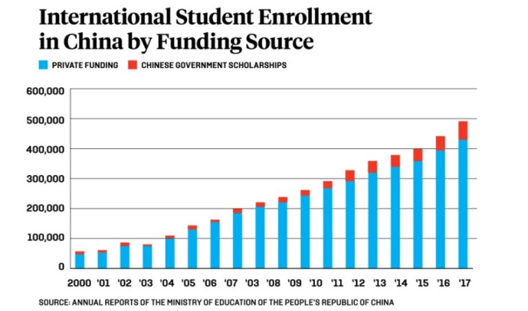 International Student Enrollment in China by Funding Source