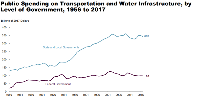 Public spending on transportation and water infrastructure, by level of government, 1956 to 2017