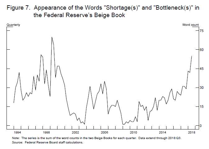 "Appearances of the Words ""Shortage(s)"" and ""Bottleneck"" in the Federal Reserve's Beige Book"