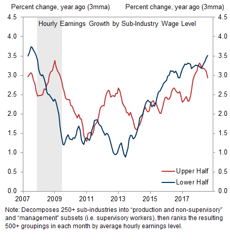 Hourly earnings growth, by sub-industry wage level