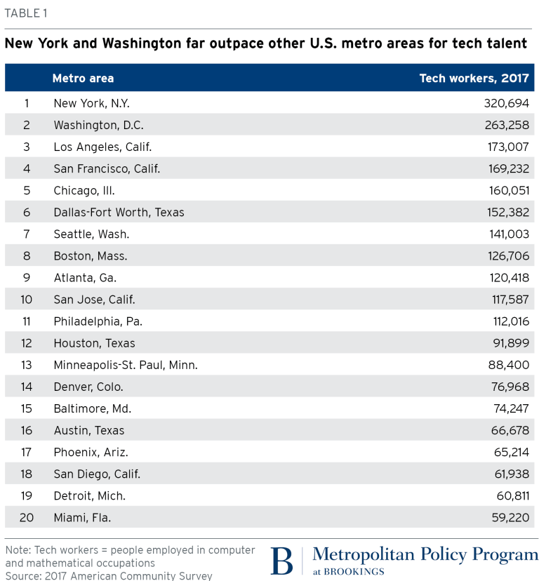 Table 1: Tech workers by metro area