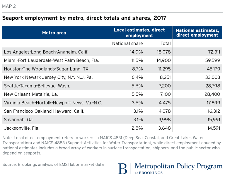 Seaport employment by metro, direct totals and shares, 2017