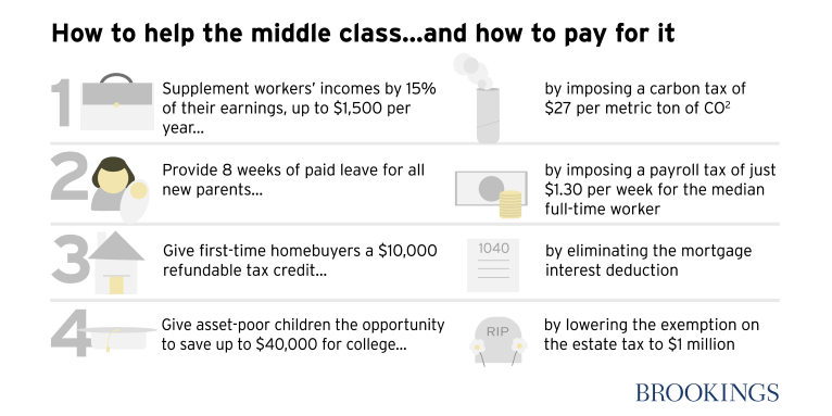 Four policy ideas to help the middle class and how to pay for them