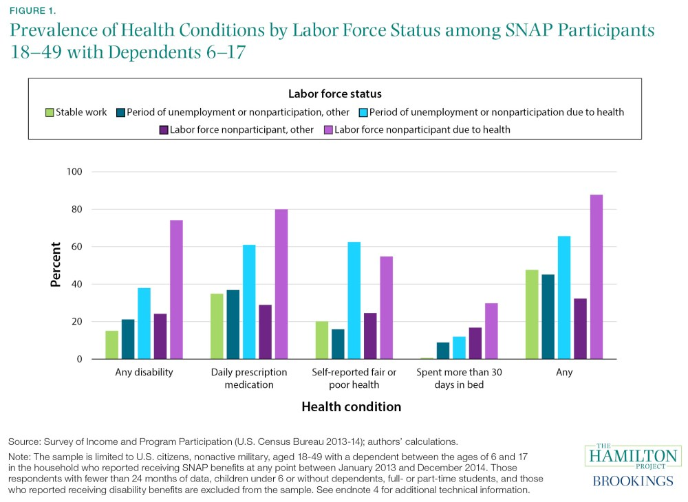 Prevalence of Health Conditions by Labor Force Status among SNAP Participants 18–49 with Dependents 6–17
