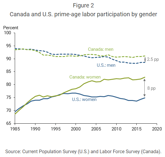 Canada and U.S. prime-age labor participation