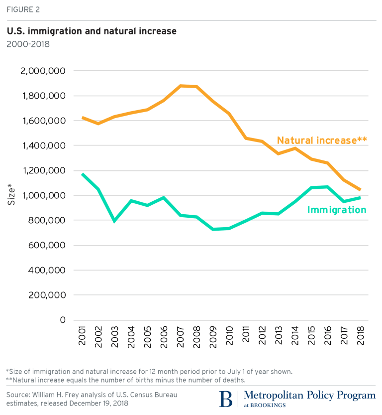 Figure 2 U.S. immigration and natural increase