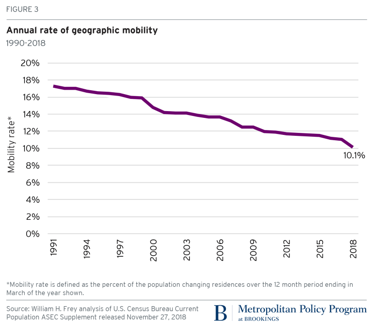Figure 3 Annual rate of geographic mobility