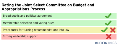 Rating the Joint Select Budget Committee