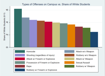 Types of offenses on campus vs. share of white students