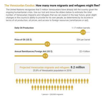 How many more migrants and refugees will flee Venezuela?