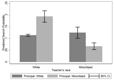 Marginal probabilities (effects) of searching in the labor market based on principal-teacher race congruence
