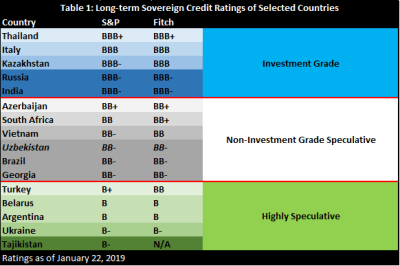 Long-term sovereign credit ratings of selected countries
