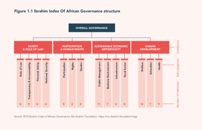 Ibrahim Index Of African Governance structure
