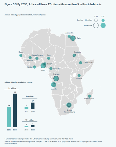 By 2030, Africa will have 17 cities with more than 5 million inhabitants