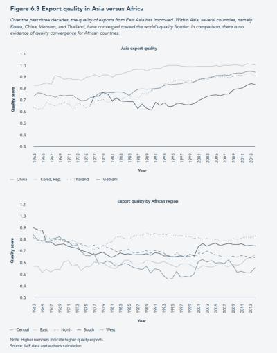 Export quality in Asia versus Africa