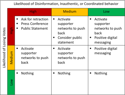 Rubric for assessing response to disinformation
