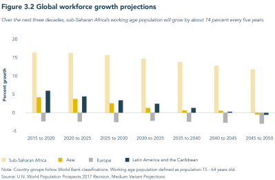 Figure 3.2 Global workforce growth projections