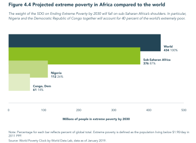Figure 4.4 Projected extreme poverty in Africa compared to the world
