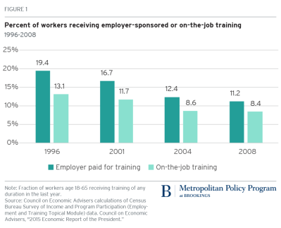 Percent of workers receiving employer-sponsored or on-the-job training