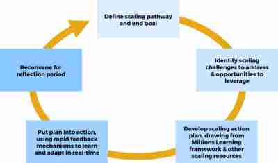 Real-time sclaing labs iterative learning cycle